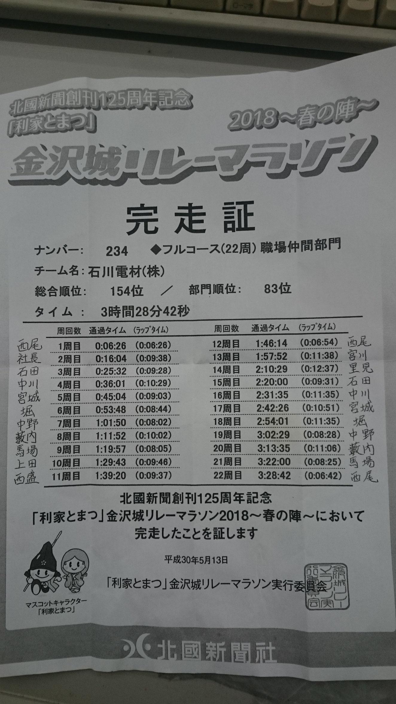 金沢城リレーマラソン完走証